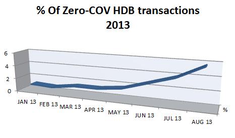 %of $0 COV HDB Transc 2013