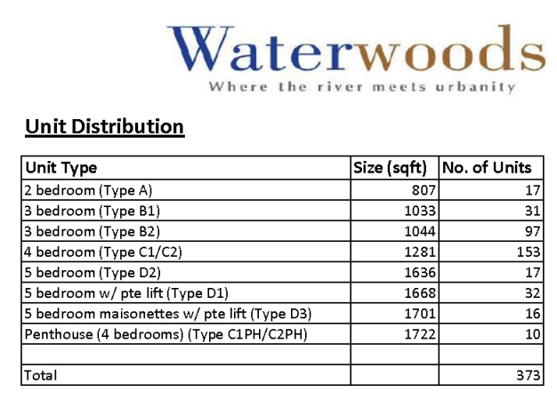 Waterwoods -  Units distribution