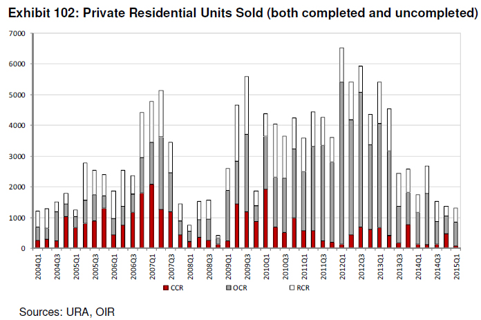 Private Residential units Sold ( completed and Uncompleted )