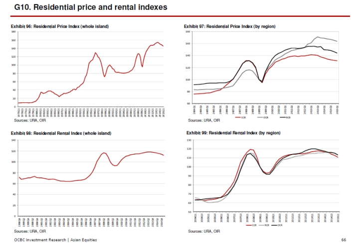 Residential Price and rental Indexes